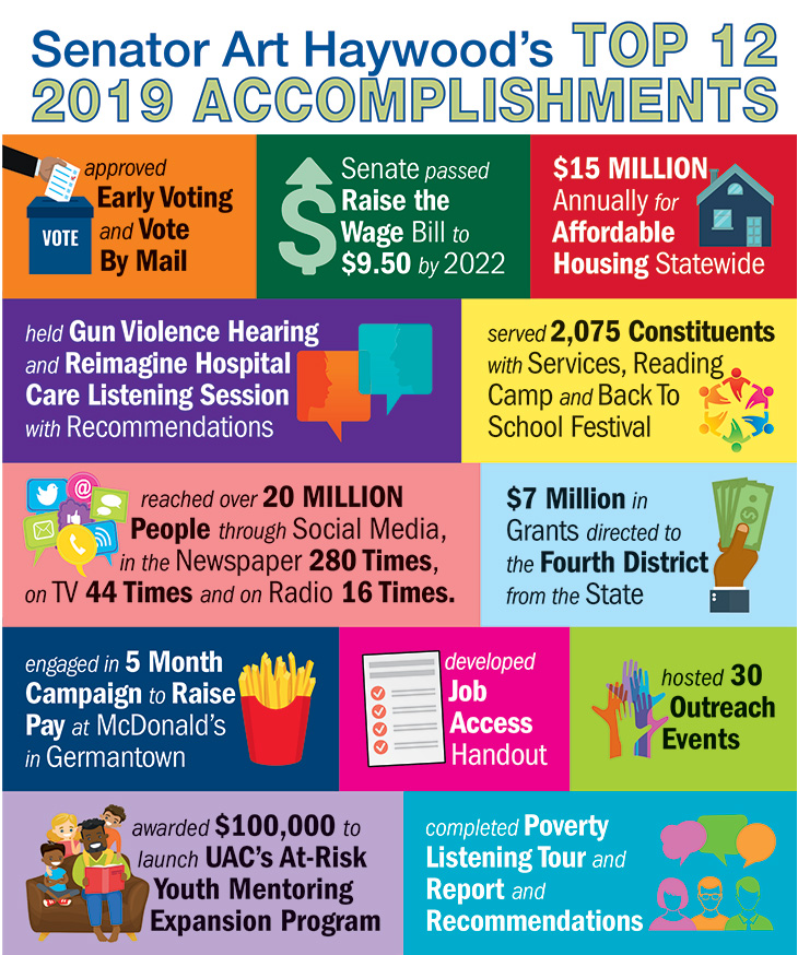 Senator Art Haywood's Top 12 2019 Accomplishments