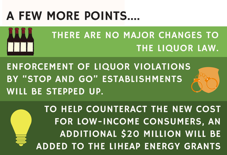 "A Few More Points… There are no major changes to the liquor law. Enforcement of liquor violations by ""Stop and Go"" establishments will be stepped up. To help counteract the new cost for low-income consumers, an additional $20 million will be added to the LIHEAP energy grants"