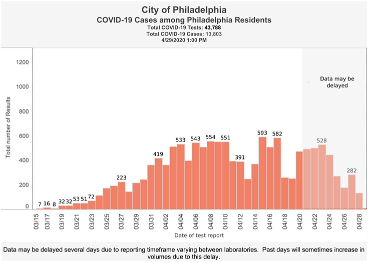 Cases among philadelpia residents