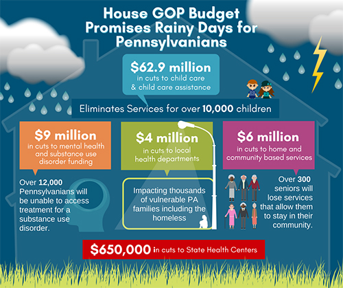 House GOP Budget Promises Rainy Days for Pennsylvanians