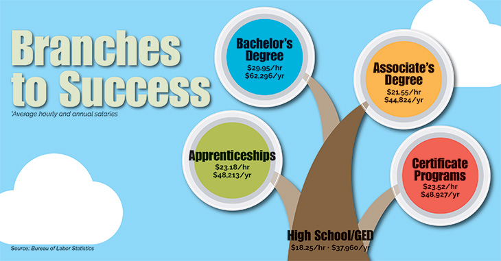 Branches to Success