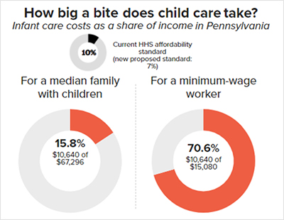 How big a bite does child care take? Infant care costs as a share of income in Pennsylvania