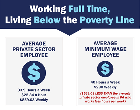 Working Full Time, Living below the poverty line