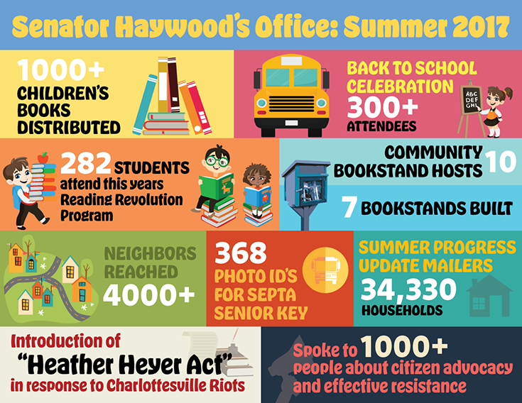 Senator Haywood's Office Summer 2017