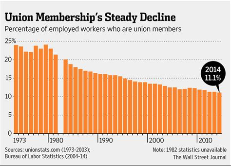 Union Membership's Steady Decline - workplacereport.com
